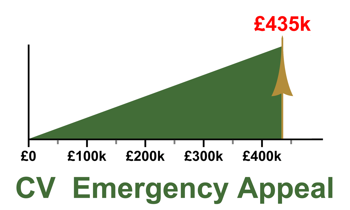 CV Emergency Appeal progress
